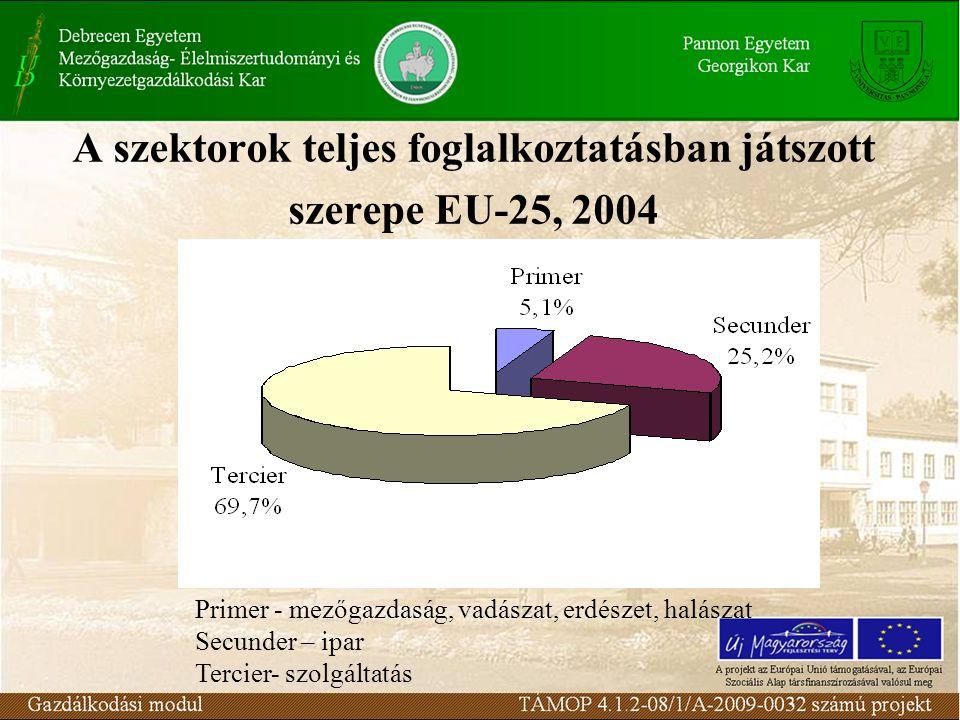 A szektorok teljes foglalkoztatásban játszott szerepe EU-25, 2004