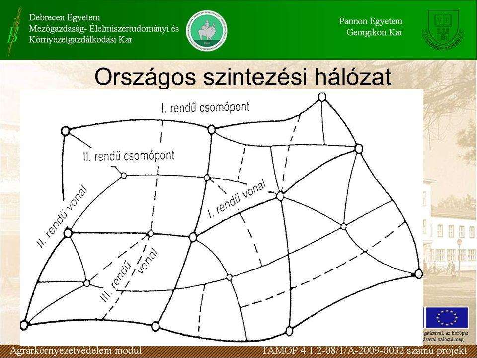 Országos szintezési hálózat