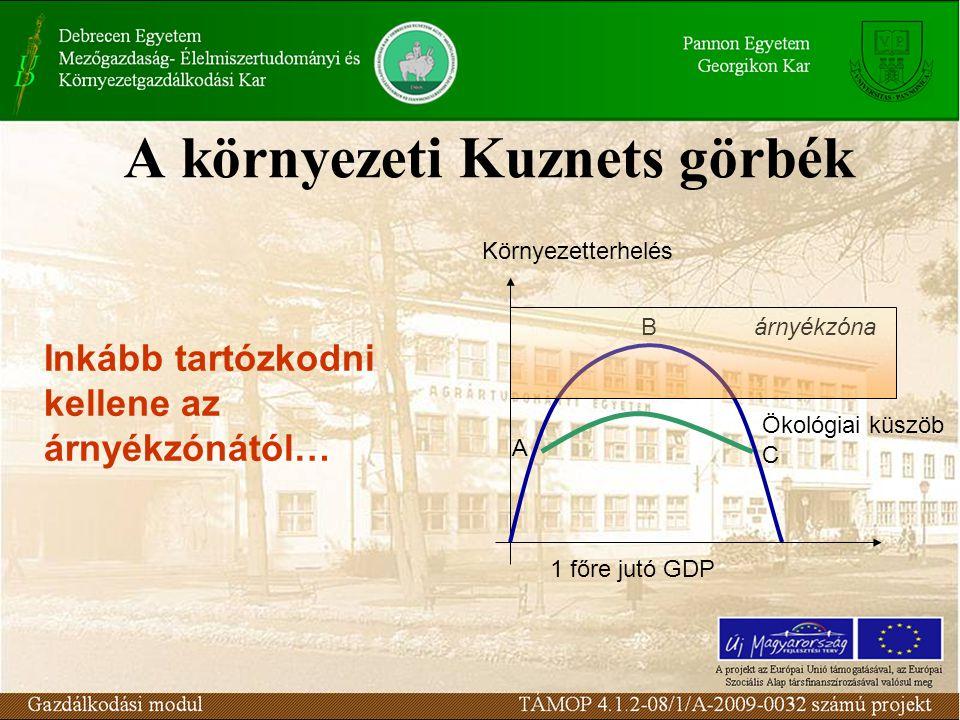 A környezeti Kuznets görbék