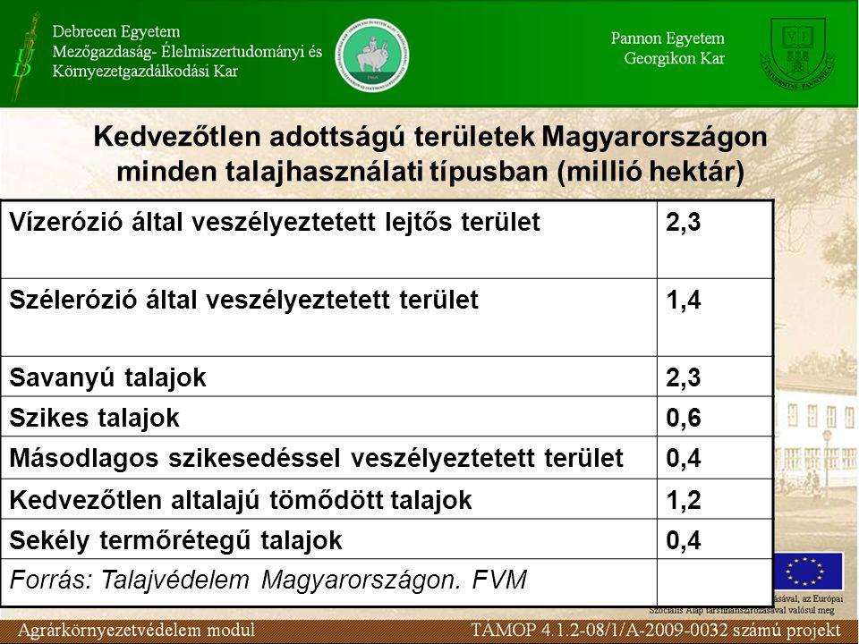 Kedvezőtlen adottságú területek Magyarországon minden talajhasználati típusban (millió hektár)