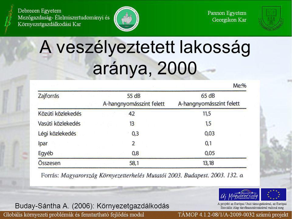 A veszélyeztetett lakosság aránya, 2000