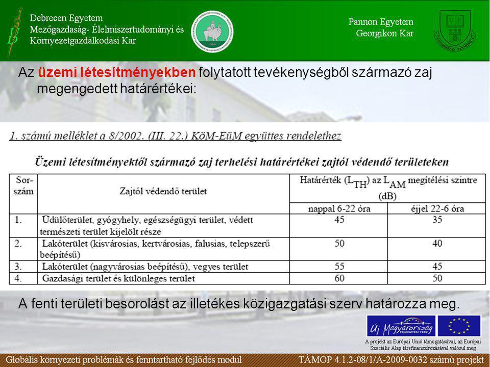 Az üzemi létesítményekben folytatott tevékenységből származó zaj megengedett határértékei: