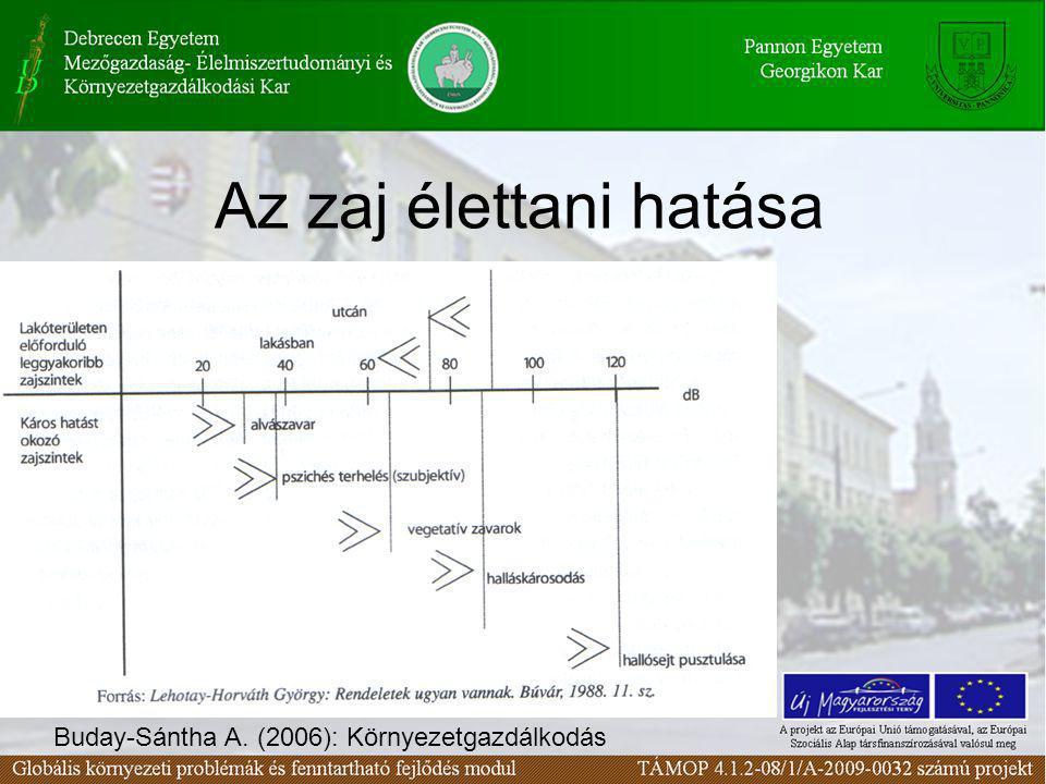 Az zaj élettani hatása Buday-Sántha A. (2006): Környezetgazdálkodás
