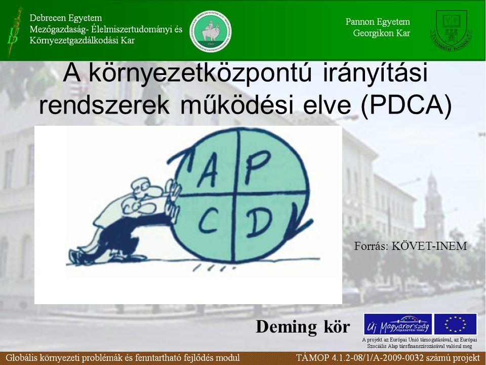 A környezetközpontú irányítási rendszerek működési elve (PDCA)