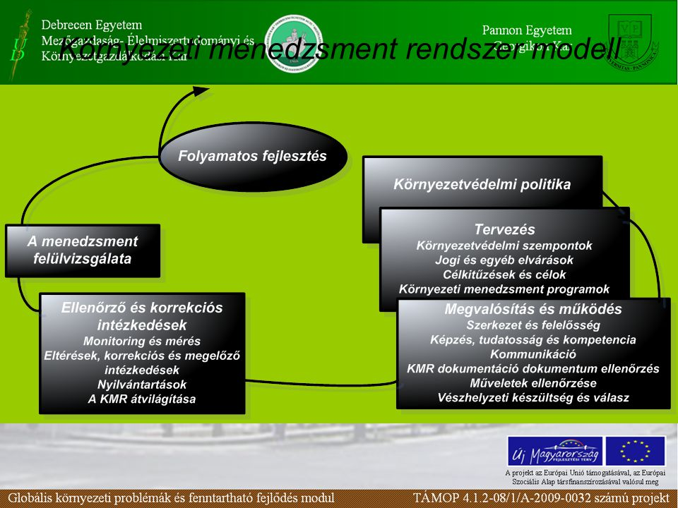Környezeti menedzsment rendszer modell