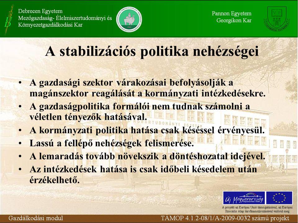 A stabilizációs politika nehézségei