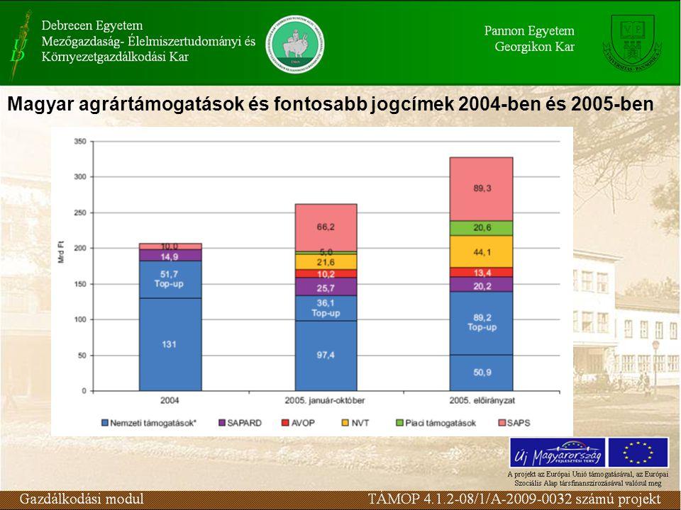 Magyar agrártámogatások és fontosabb jogcímek 2004-ben és 2005-ben