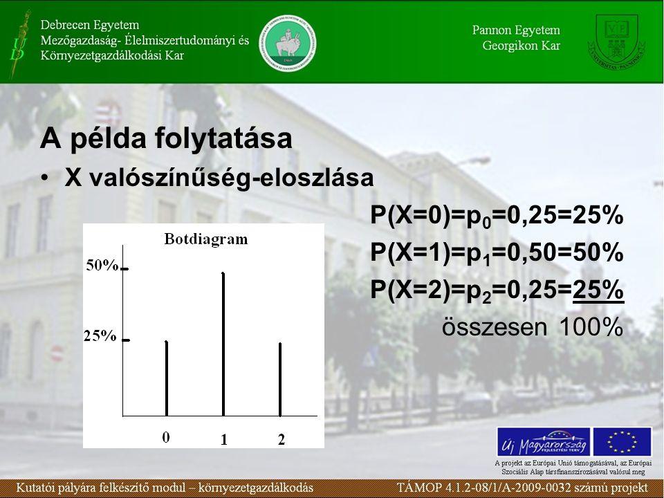 A példa folytatása X valószínűség-eloszlása P(X=0)=p0=0,25=25%