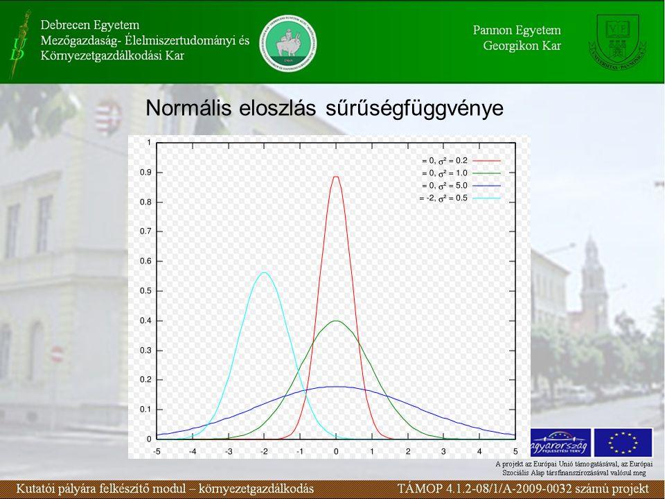 Normális eloszlás sűrűségfüggvénye