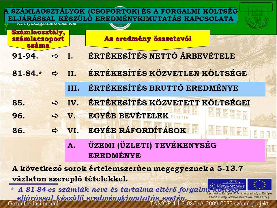 ÉRTÉKESÍTÉS NETTÓ ÁRBEVÉTELE 81-84.* II.