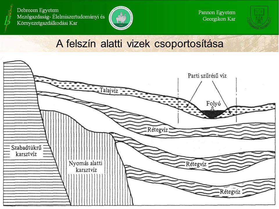 A felszín alatti vizek csoportosítása