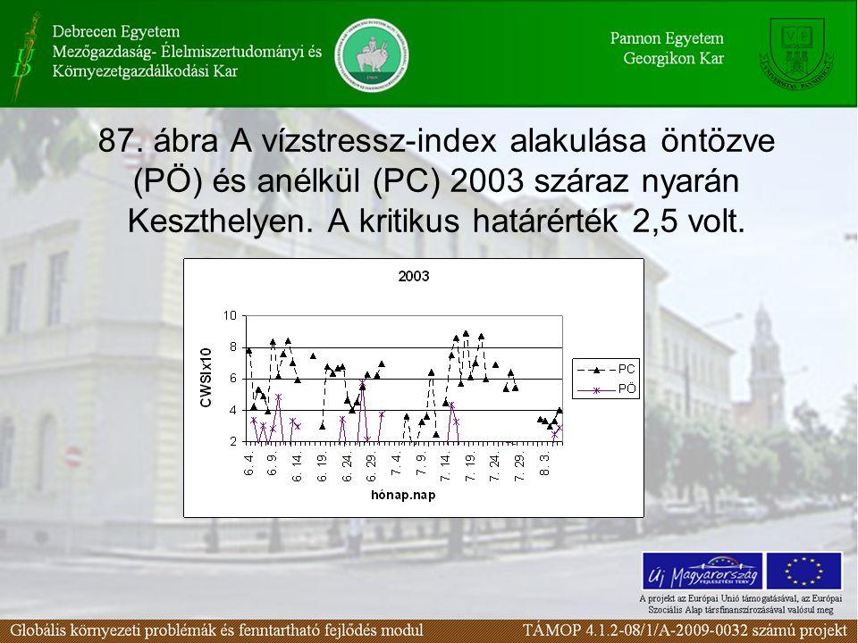 87. ábra A vízstressz-index alakulása öntözve (PÖ) és anélkül (PC) 2003 száraz nyarán Keszthelyen.