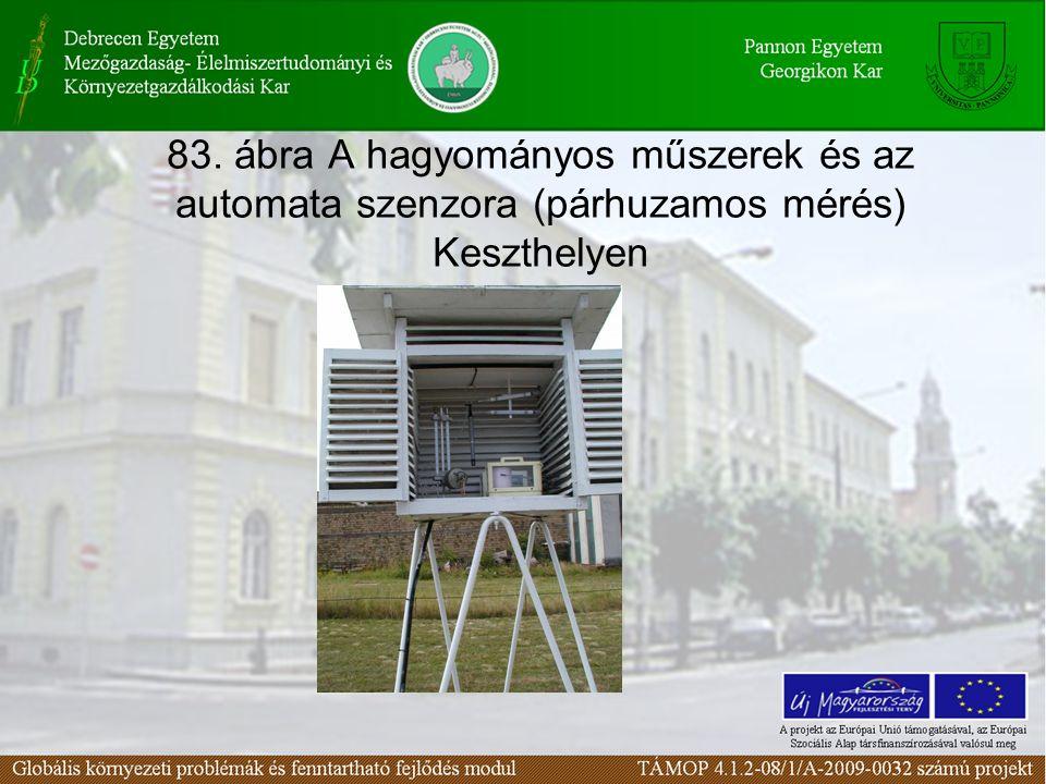 83. ábra A hagyományos műszerek és az automata szenzora (párhuzamos mérés) Keszthelyen
