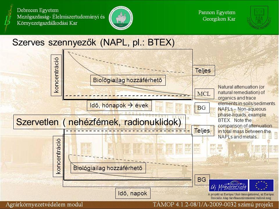 Szerves szennyezők (NAPL, pl.: BTEX)
