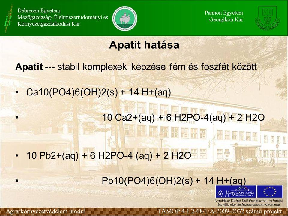 Apatit hatása Apatit --- stabil komplexek képzése fém és foszfát között. Ca10(PO4)6(OH)2(s) + 14 H+(aq)