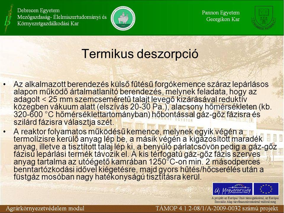 Termikus deszorpció