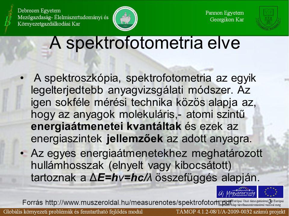 A spektrofotometria elve