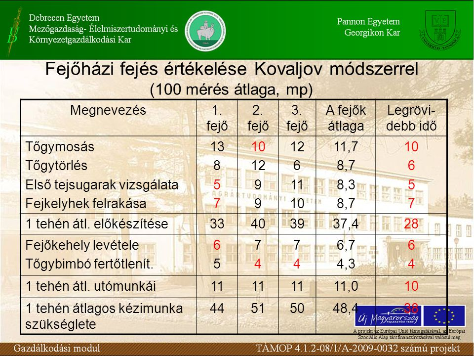 Fejőházi fejés értékelése Kovaljov módszerrel (100 mérés átlaga, mp)