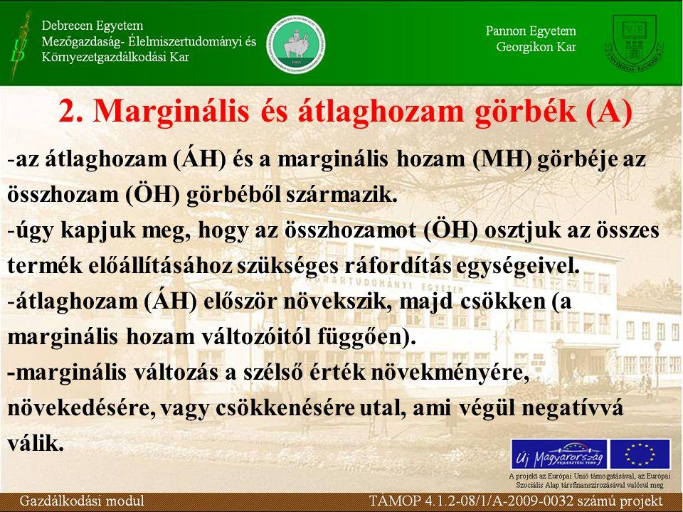 Marginális és átlaghozam görbék (A)