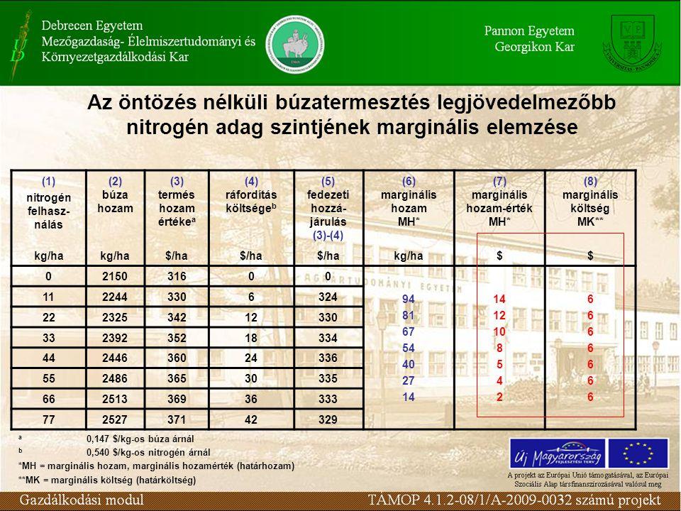 Az öntözés nélküli búzatermesztés legjövedelmezőbb nitrogén adag szintjének marginális elemzése