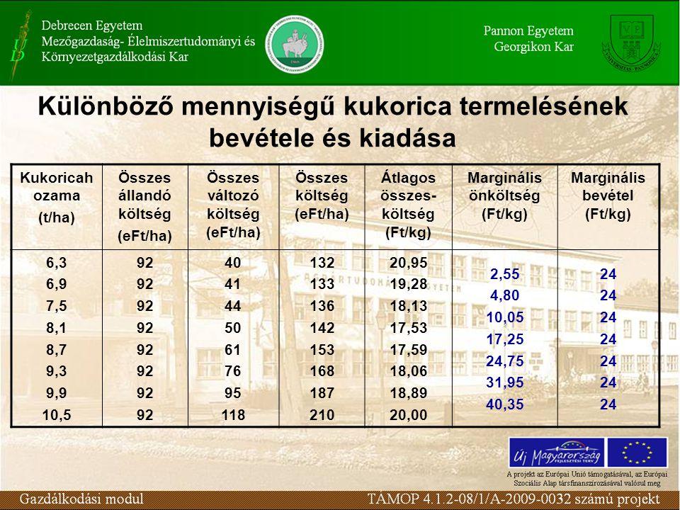 Különböző mennyiségű kukorica termelésének bevétele és kiadása