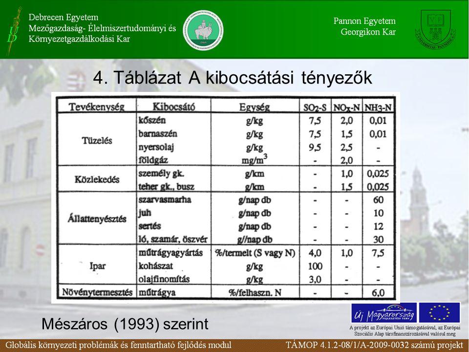4. Táblázat A kibocsátási tényezők