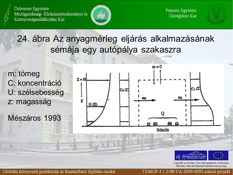 24. ábra Az anyagmérleg eljárás alkalmazásának sémája egy autópálya szakaszra