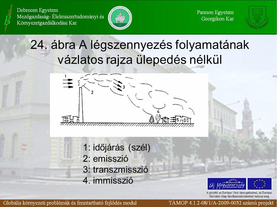 24. ábra A légszennyezés folyamatának vázlatos rajza ülepedés nélkül
