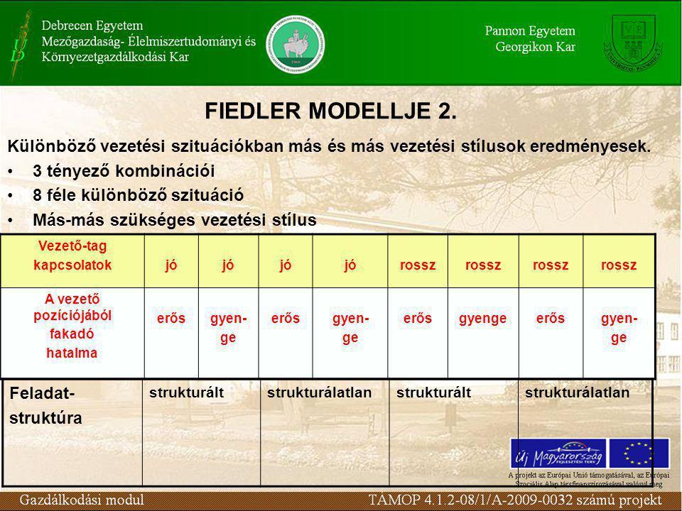 FIEDLER MODELLJE 2. Különböző vezetési szituációkban más és más vezetési stílusok eredményesek. 3 tényező kombinációi.