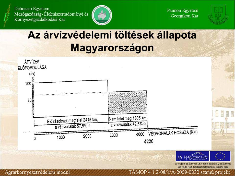 Az árvízvédelemi töltések állapota Magyarországon