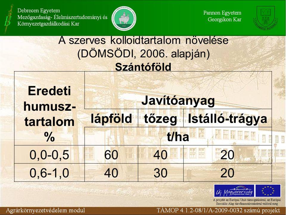 A szerves kolloidtartalom növelése (DÖMSÖDI, 2006. alapján) Szántóföld