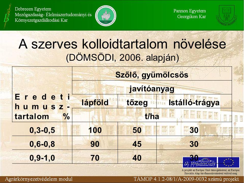 A szerves kolloidtartalom növelése (DÖMSÖDI, 2006. alapján)