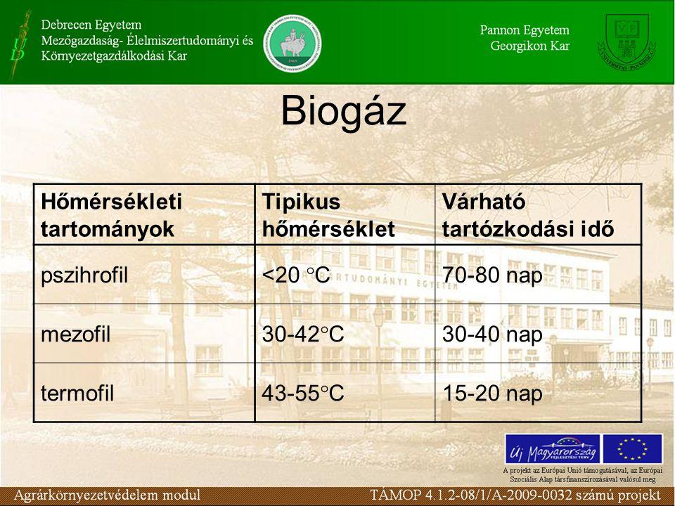 Biogáz Hőmérsékleti tartományok Tipikus hőmérséklet