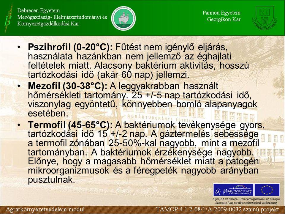 Pszihrofil (0-20°C): Fűtést nem igénylő eljárás, használata hazánkban nem jellemző az éghajlati feltételek miatt. Alacsony baktérium aktivitás, hosszú tartózkodási idő (akár 60 nap) jellemzi.