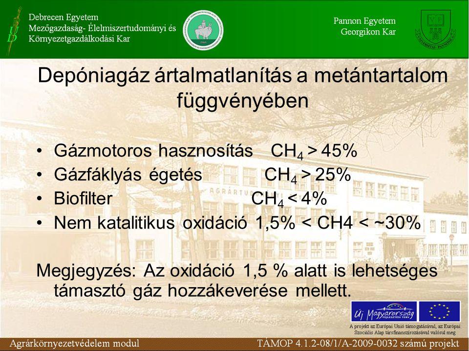 Depóniagáz ártalmatlanítás a metántartalom függvényében