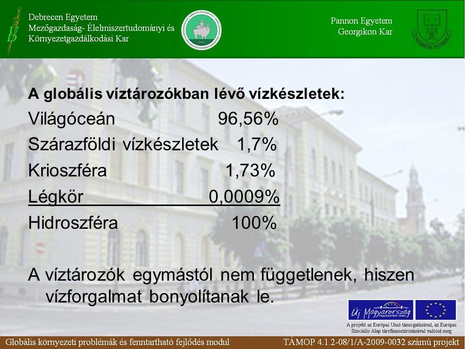 Szárazföldi vízkészletek 1,7% Krioszféra 1,73% Légkör 0,0009%