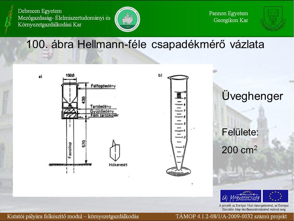 100. ábra Hellmann-féle csapadékmérő vázlata