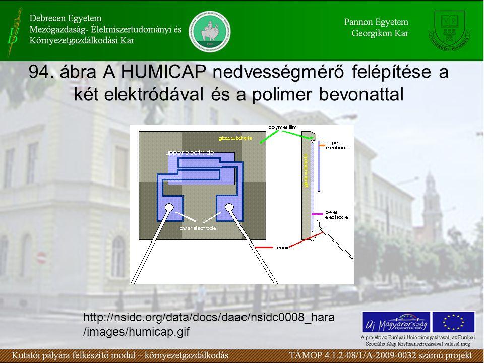 94. ábra A HUMICAP nedvességmérő felépítése a két elektródával és a polimer bevonattal
