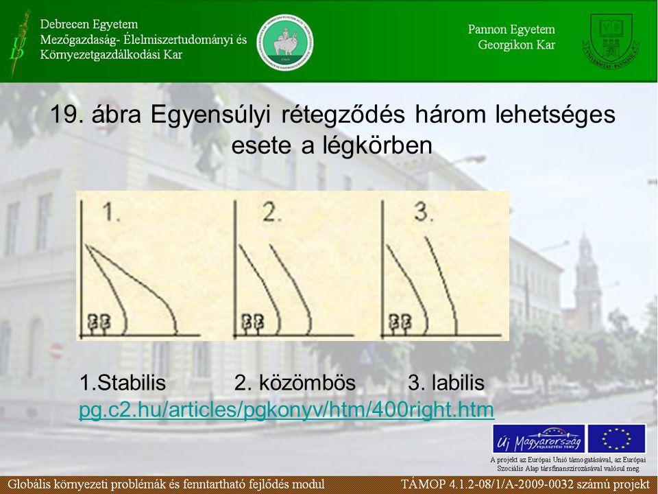 19. ábra Egyensúlyi rétegződés három lehetséges esete a légkörben