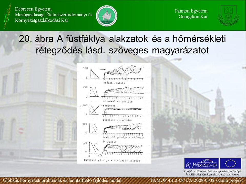 20. ábra A füstfáklya alakzatok és a hőmérsékleti rétegződés lásd