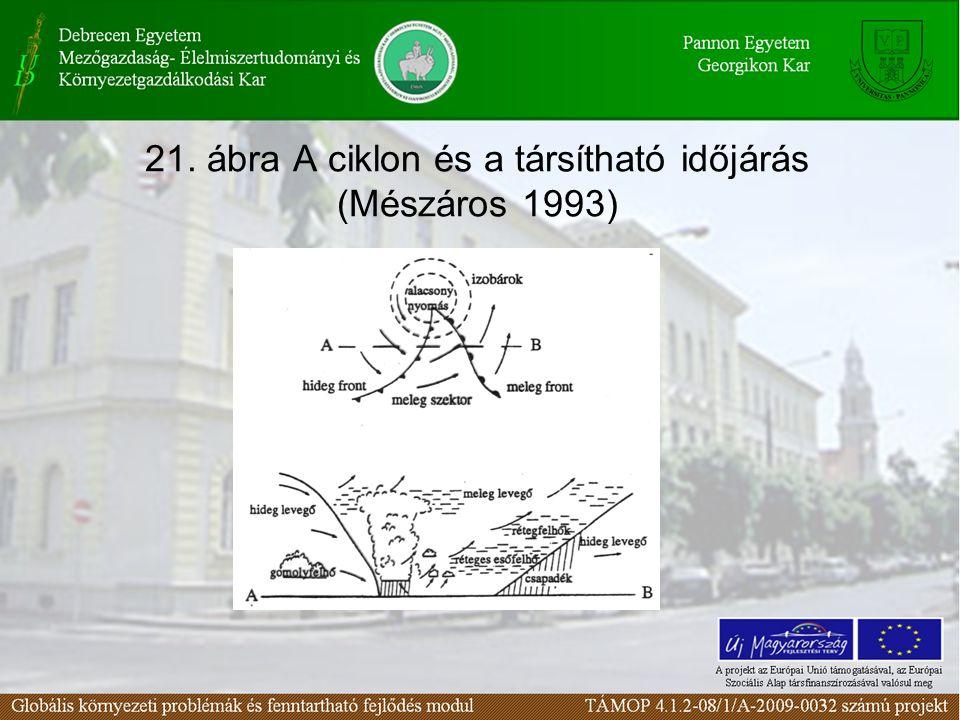 21. ábra A ciklon és a társítható időjárás (Mészáros 1993)