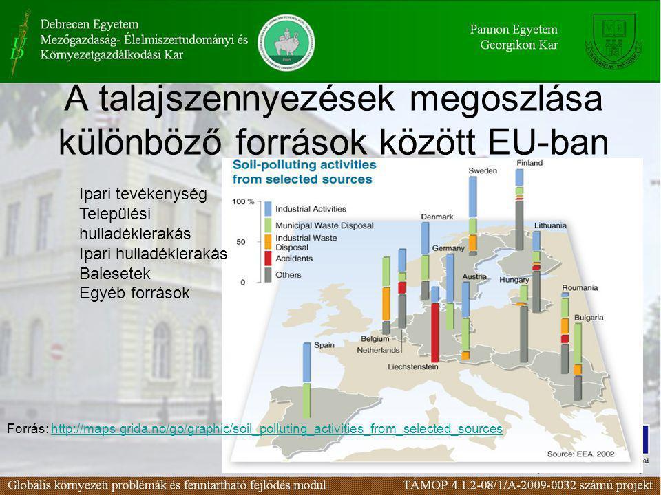 A talajszennyezések megoszlása különböző források között EU-ban
