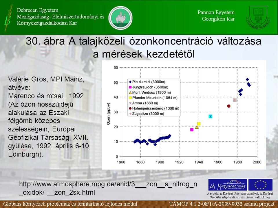 30. ábra A talajközeli ózonkoncentráció változása a mérések kezdetétől