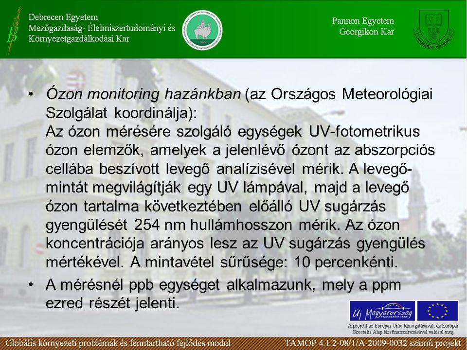 Ózon monitoring hazánkban (az Országos Meteorológiai Szolgálat koordinálja): Az ózon mérésére szolgáló egységek UV-fotometrikus ózon elemzők, amelyek a jelenlévő ózont az abszorpciós cellába beszívott levegő analízisével mérik. A levegő-mintát megvilágítják egy UV lámpával, majd a levegő ózon tartalma következtében előálló UV sugárzás gyengülését 254 nm hullámhosszon mérik. Az ózon koncentrációja arányos lesz az UV sugárzás gyengülés mértékével. A mintavétel sűrűsége: 10 percenkénti.