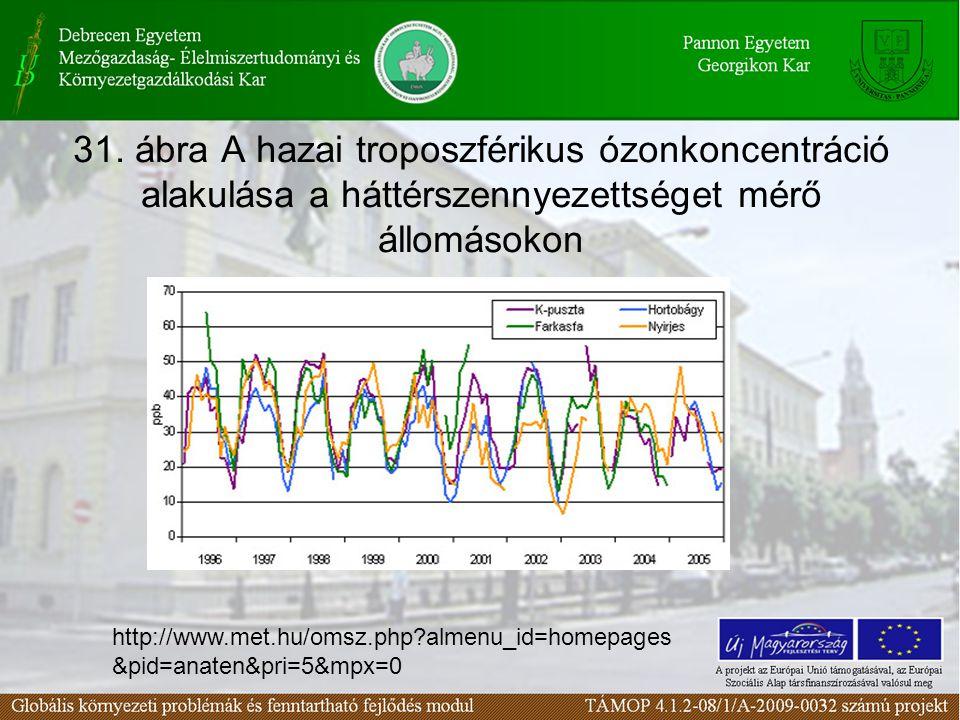 31. ábra A hazai troposzférikus ózonkoncentráció alakulása a háttérszennyezettséget mérő állomásokon