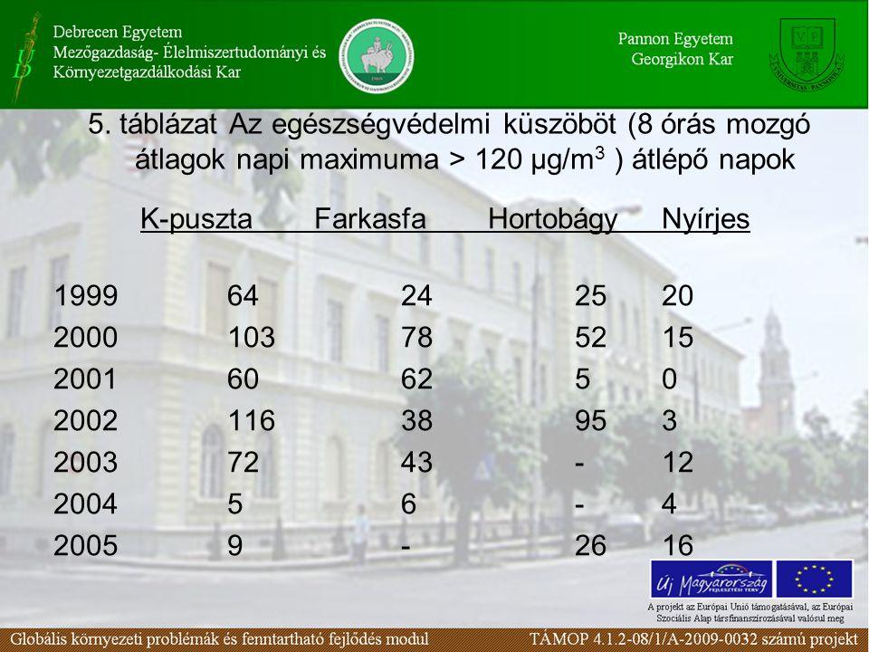 5. táblázat Az egészségvédelmi küszöböt (8 órás mozgó átlagok napi maximuma > 120 µg/m3 ) átlépő napok