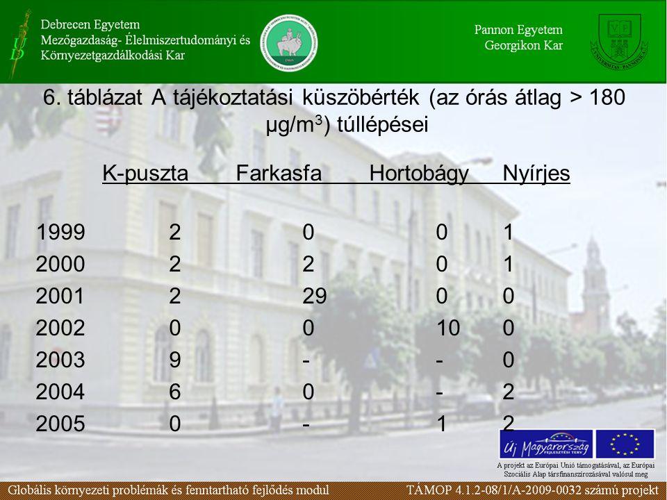 6. táblázat A tájékoztatási küszöbérték (az órás átlag > 180 µg/m3) túllépései