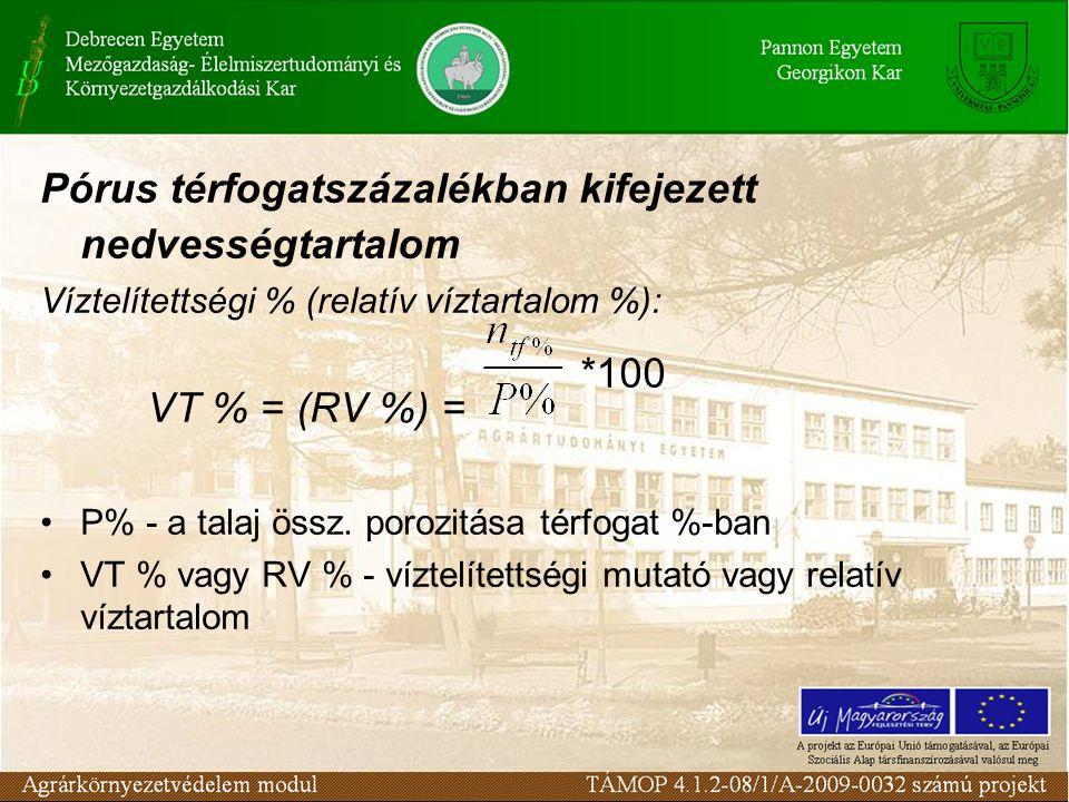Pórus térfogatszázalékban kifejezett nedvességtartalom