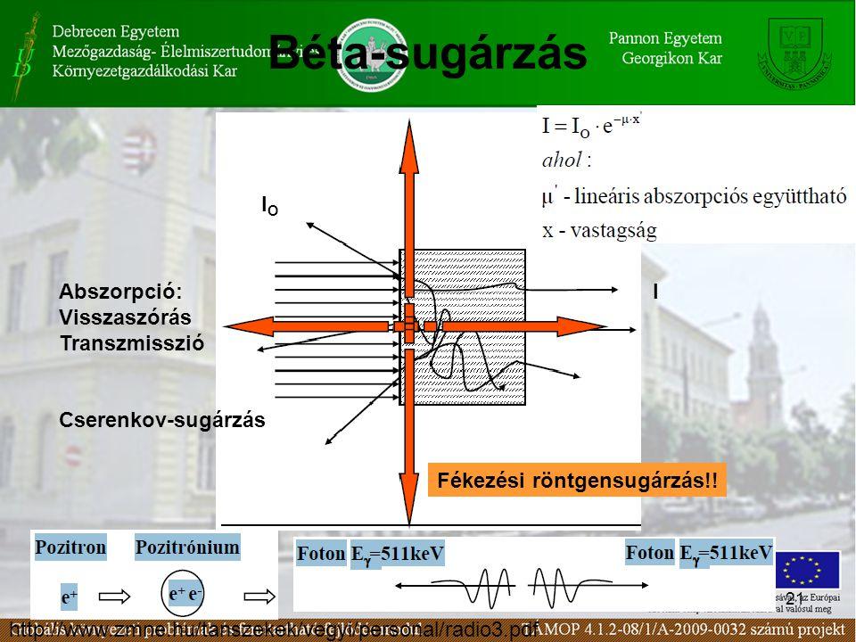 Béta-sugárzás IO Abszorpció: Visszaszórás Transzmisszió