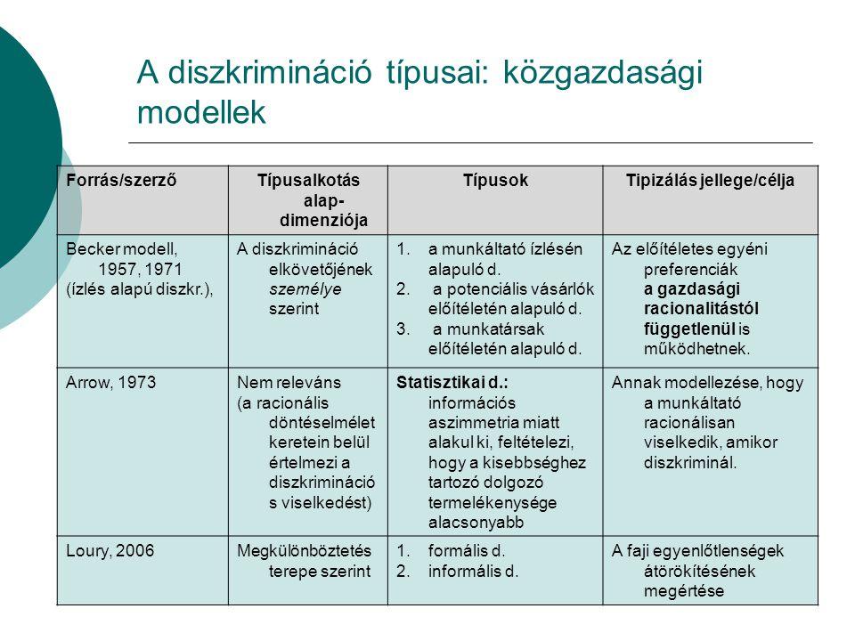 A diszkrimináció típusai: közgazdasági modellek